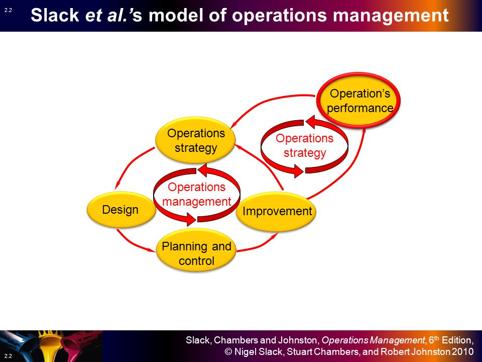operation management notes Production and operations managment notes 1 chapter 1:introduction to production andoperations managementdefinitionproduction and operations management (pom) is about the transformation ofproduction and operational inputs into outputs that, when distributed, meet the needs ofcustomersthe process in the above diagram is often.
