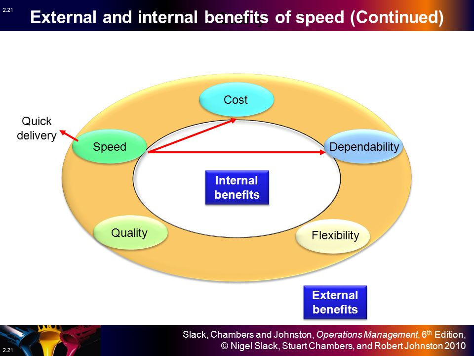 External and internal benefits of speed (Continued)