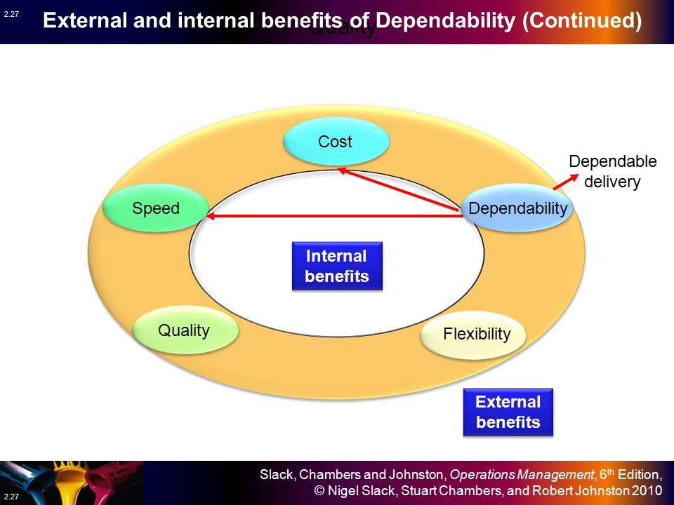 Quality External and internal benefits of Dependability (Continued)