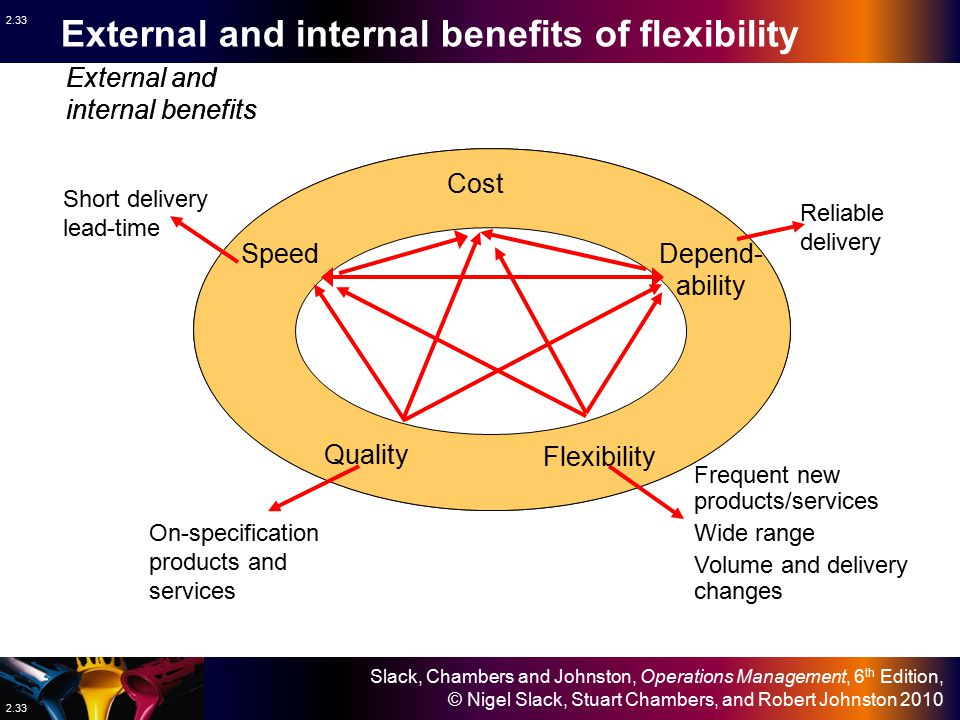 External and internal benefits of flexibility