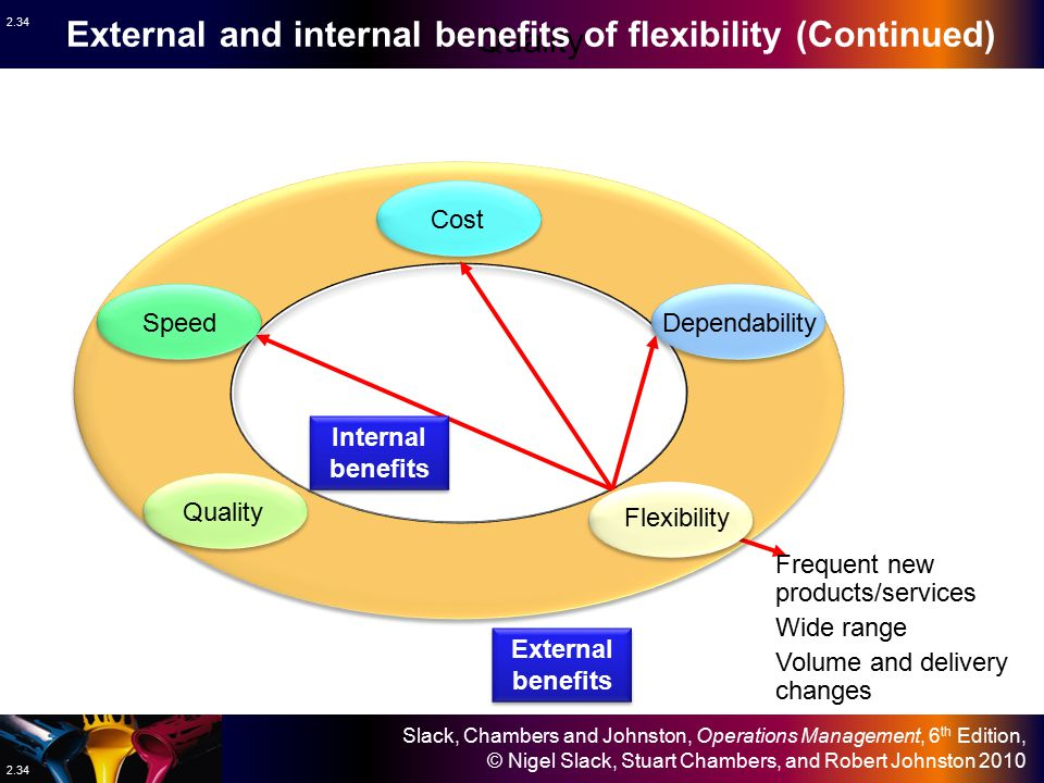 External and internal benefits of flexibility (Continued)