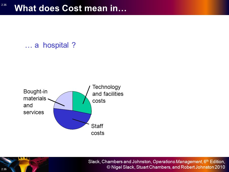 What does Cost mean in… … a hospital Technology and facilities costs