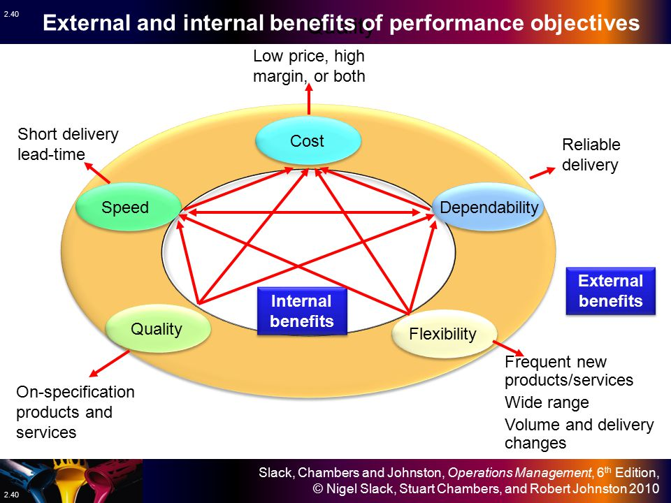 External and internal benefits of performance objectives Quality