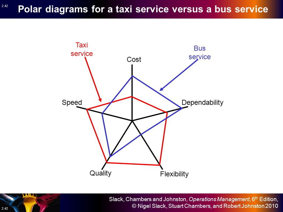 Polar diagrams for a taxi service versus a bus service