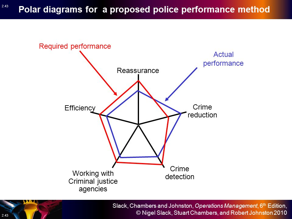 Polar diagrams for a proposed police performance method