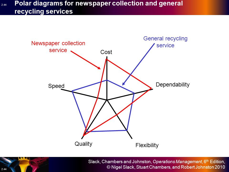 Polar diagrams for newspaper collection and general recycling services