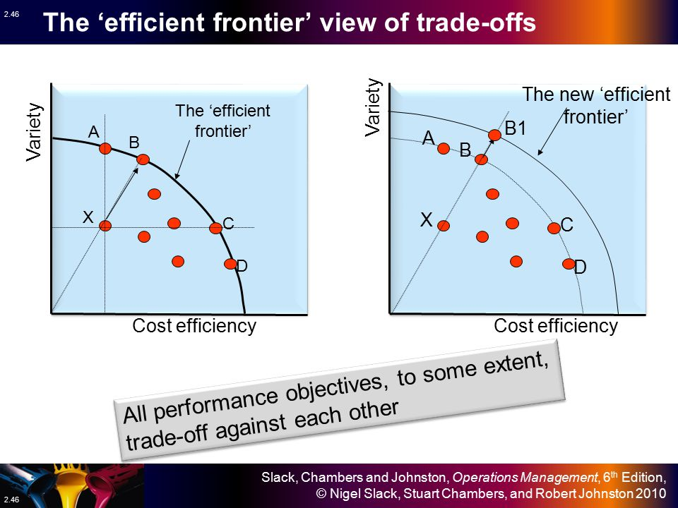 The 'efficient frontier' view of trade-offs