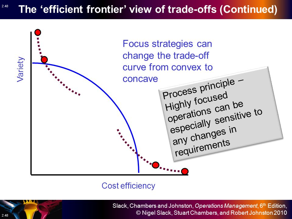 The 'efficient frontier' view of trade-offs (Continued)
