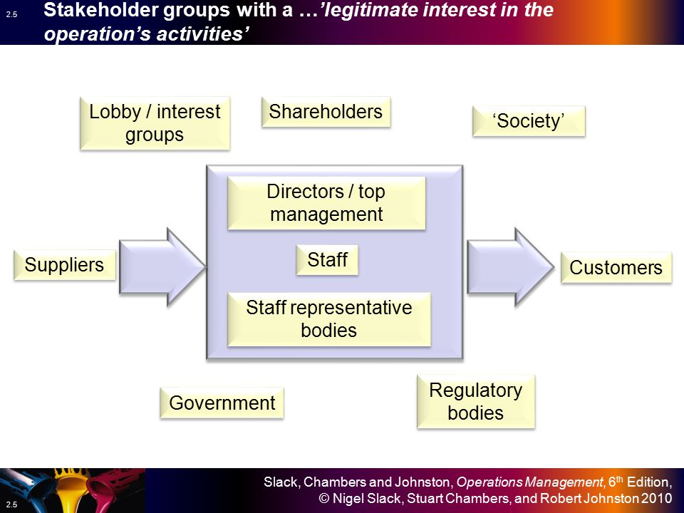 Stakeholder groups with a …'legitimate interest in the operation's activities'