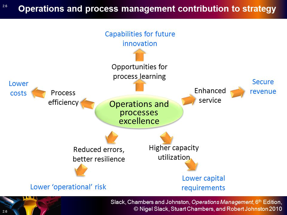 Operations and processes excellence