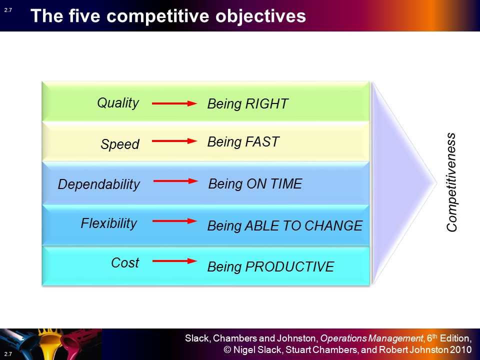 The five competitive objectives
