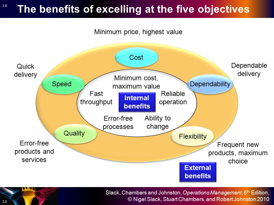 The benefits of excelling at the five objectives