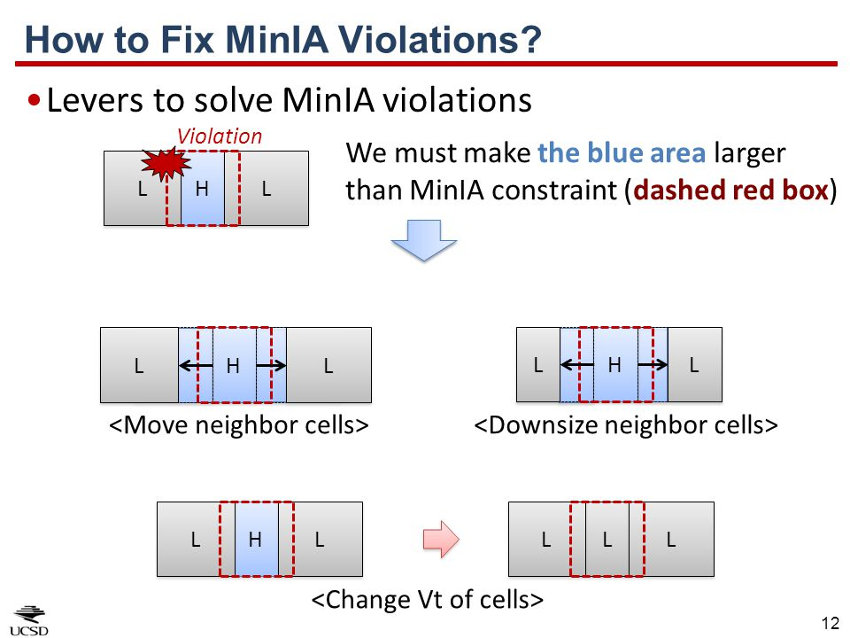 How to Fix MinIA Violations