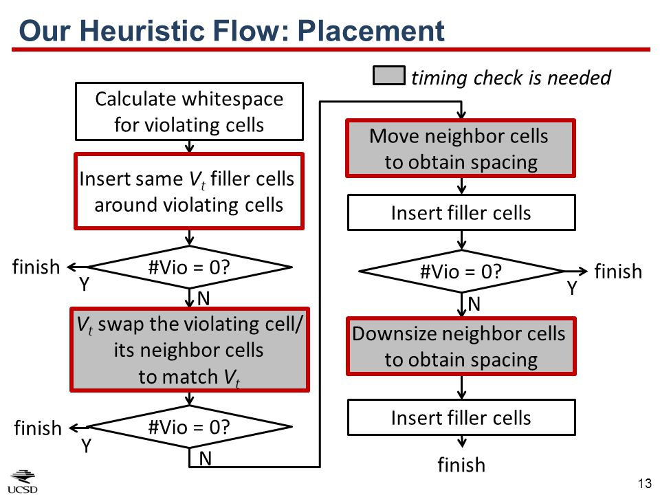 Our Heuristic Flow: Placement