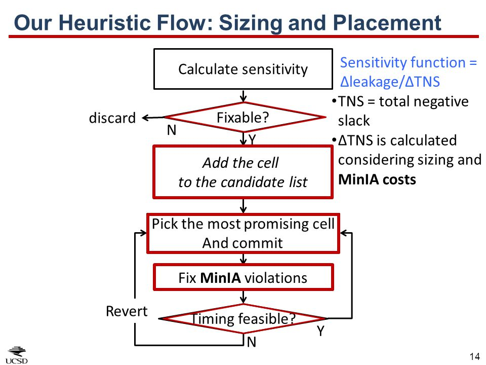 Our Heuristic Flow: Sizing and Placement