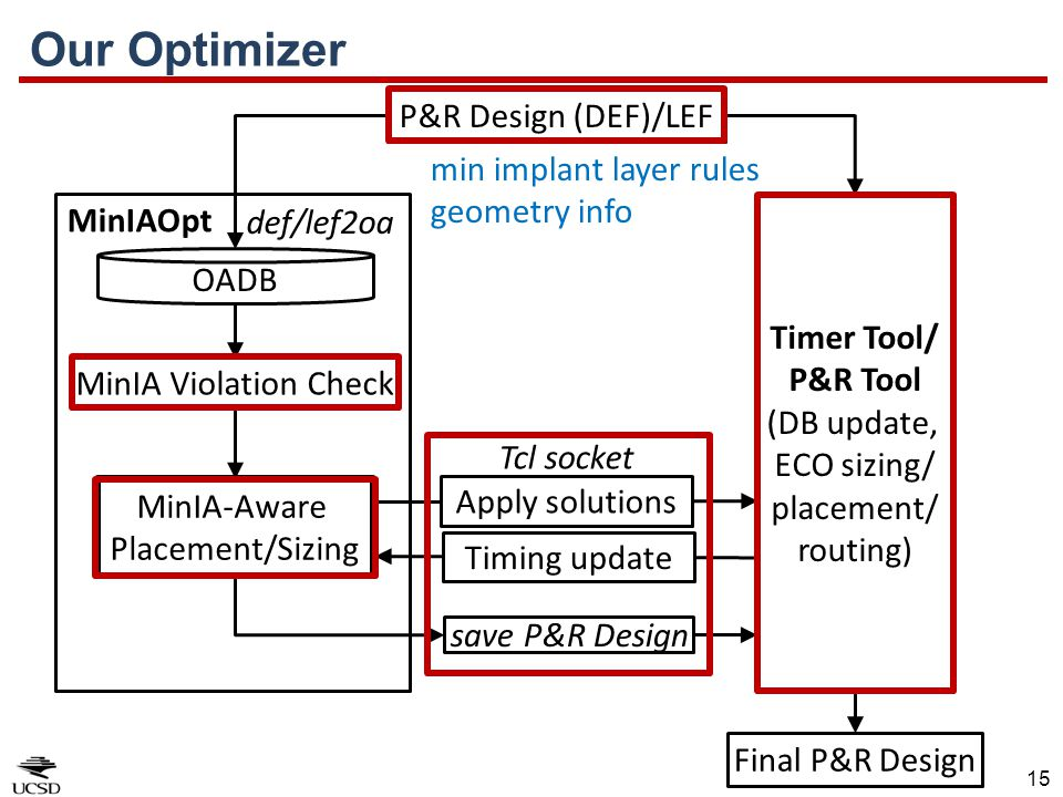Our Optimizer P&R Design (DEF)/LEF min implant layer rules