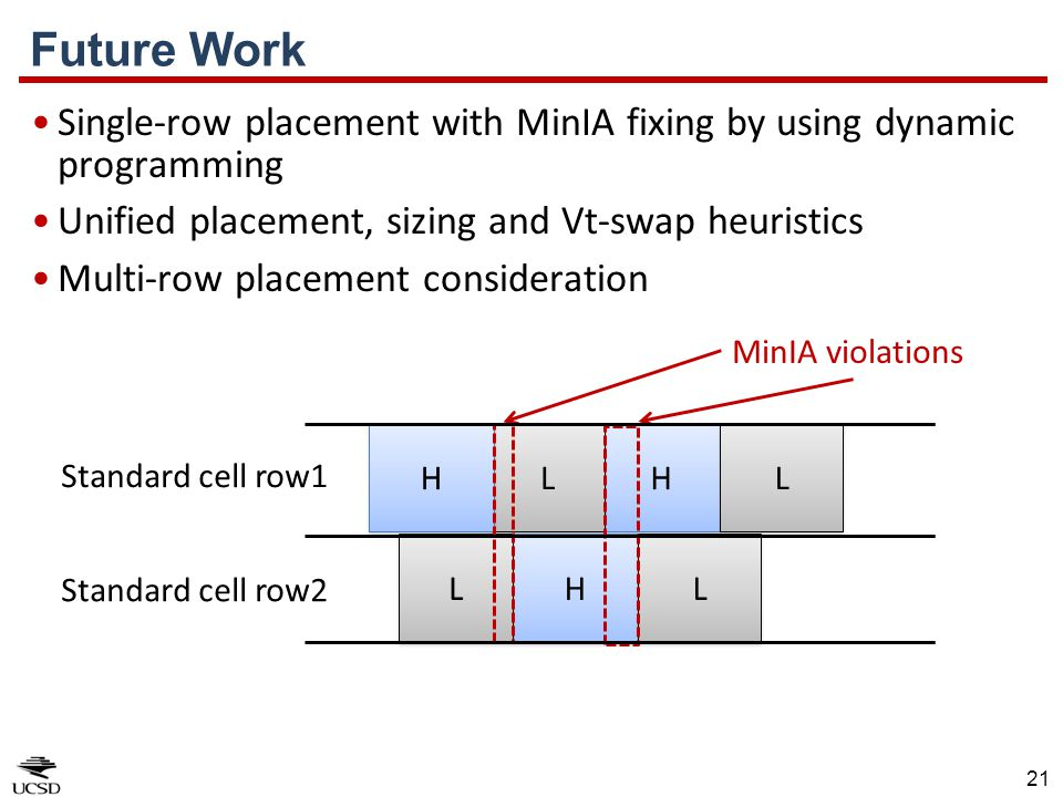 Future Work Single-row placement with MinIA fixing by using dynamic programming. Unified placement, sizing and Vt-swap heuristics.