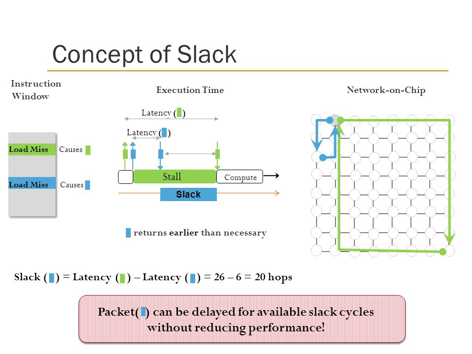 Concept of Slack Instruction. Window. Execution Time. Network-on-Chip. Latency ( ) Latency ( )