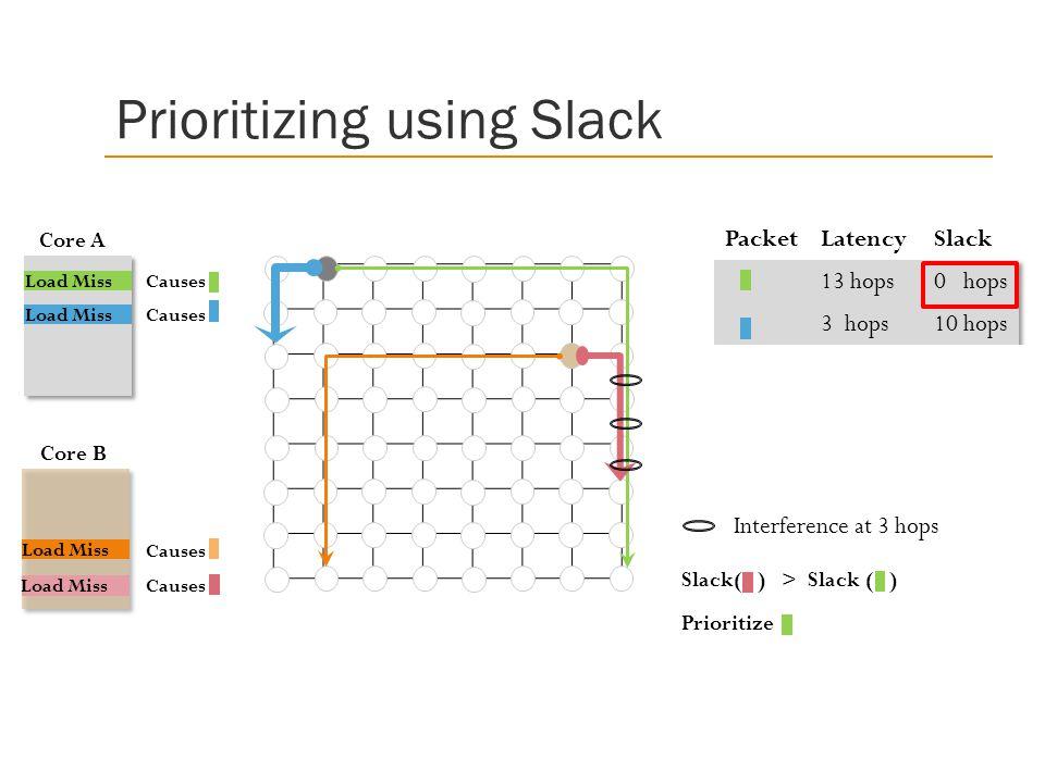 Prioritizing using Slack