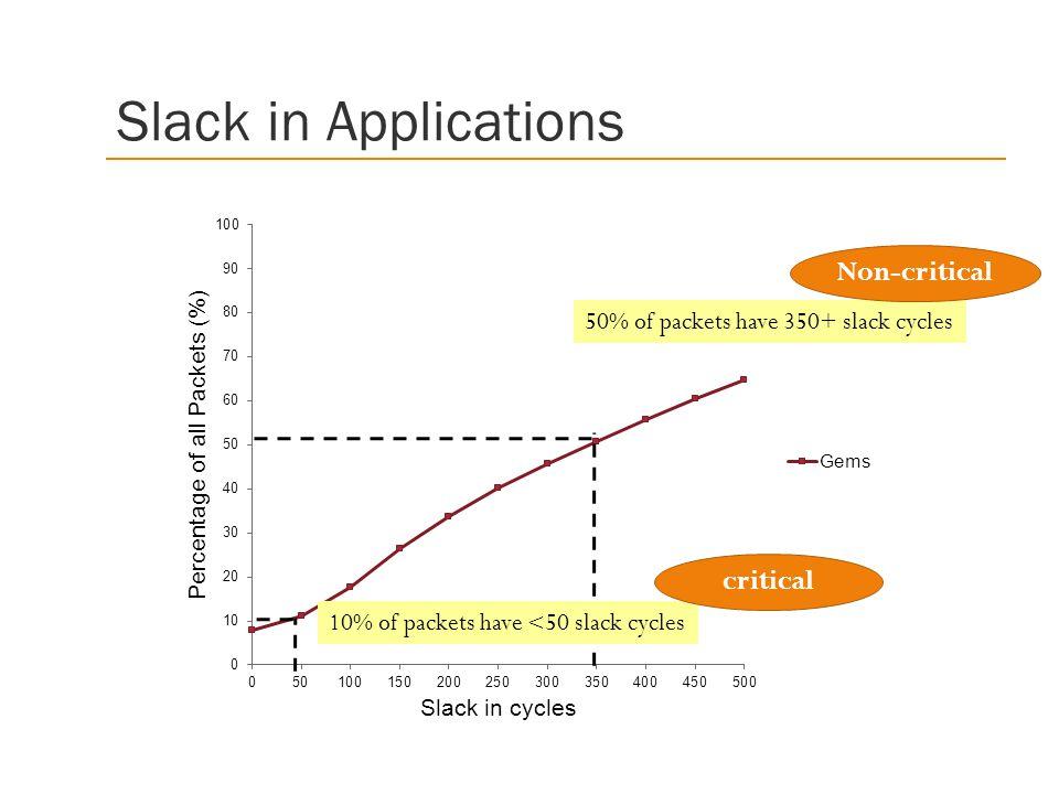 Slack in Applications Non-critical critical