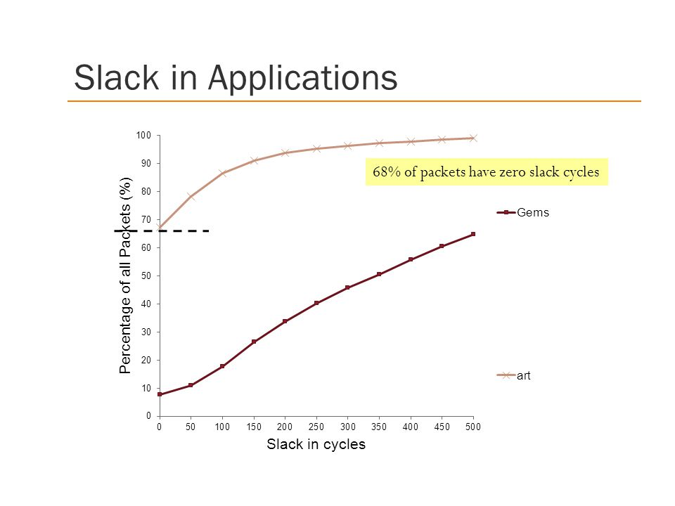 Slack in Applications 68% of packets have zero slack cycles