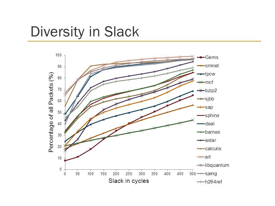 Diversity in Slack