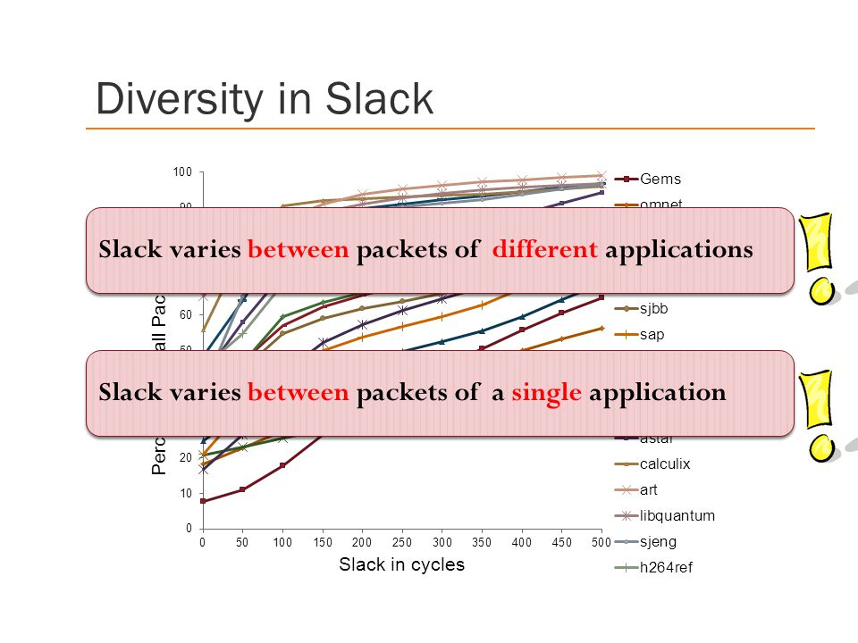 Diversity in Slack Slack varies between packets of different applications.