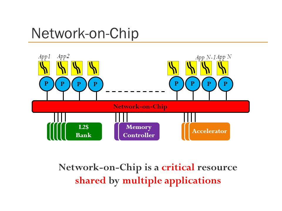 Network-on-Chip is a critical resource shared by multiple applications