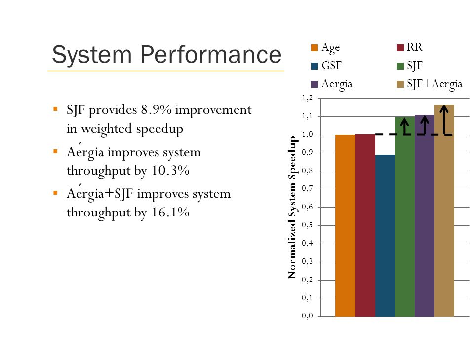 System Performance SJF provides 8.9% improvement in weighted speedup