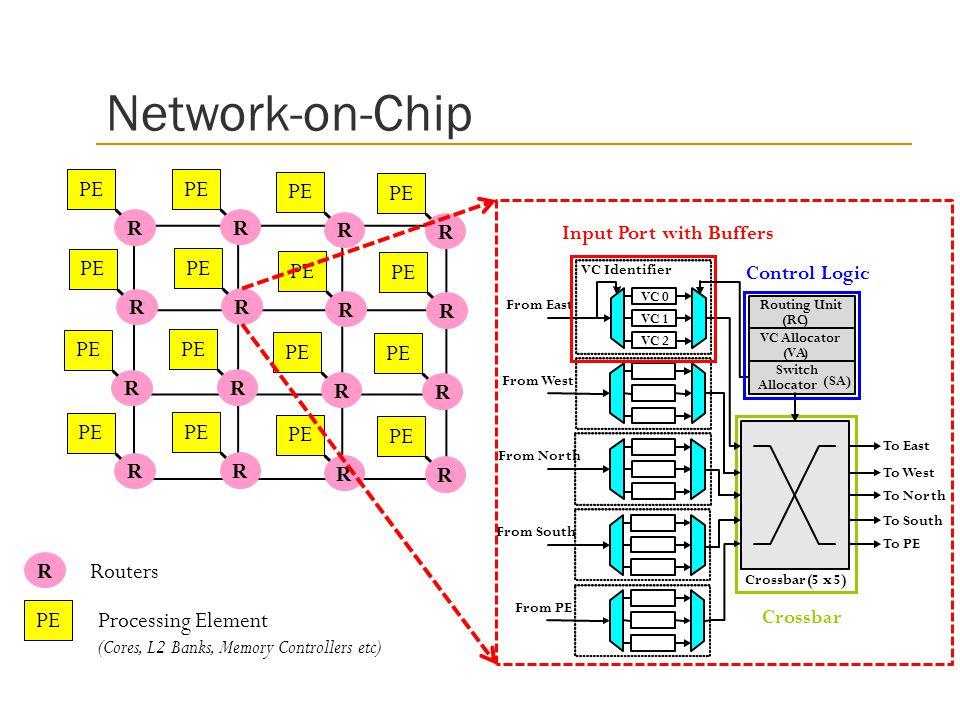 Network-on-Chip R. PE. R. PE. R. PE. R. PE. Input Port with Buffers. R. PE. R. PE. R. PE.