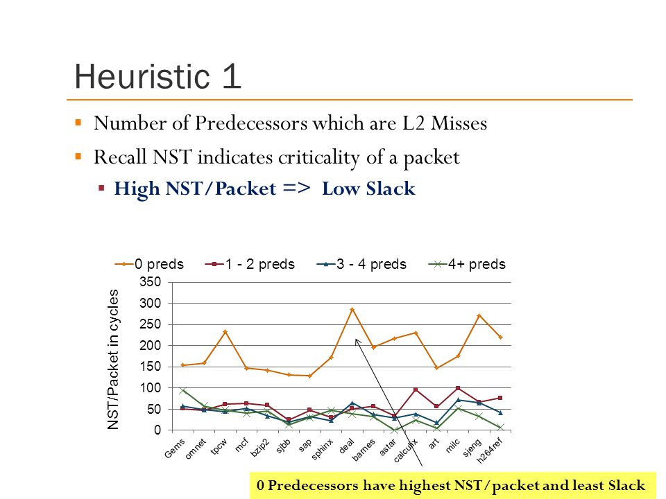 Heuristic 1 Number of Predecessors which are L2 Misses