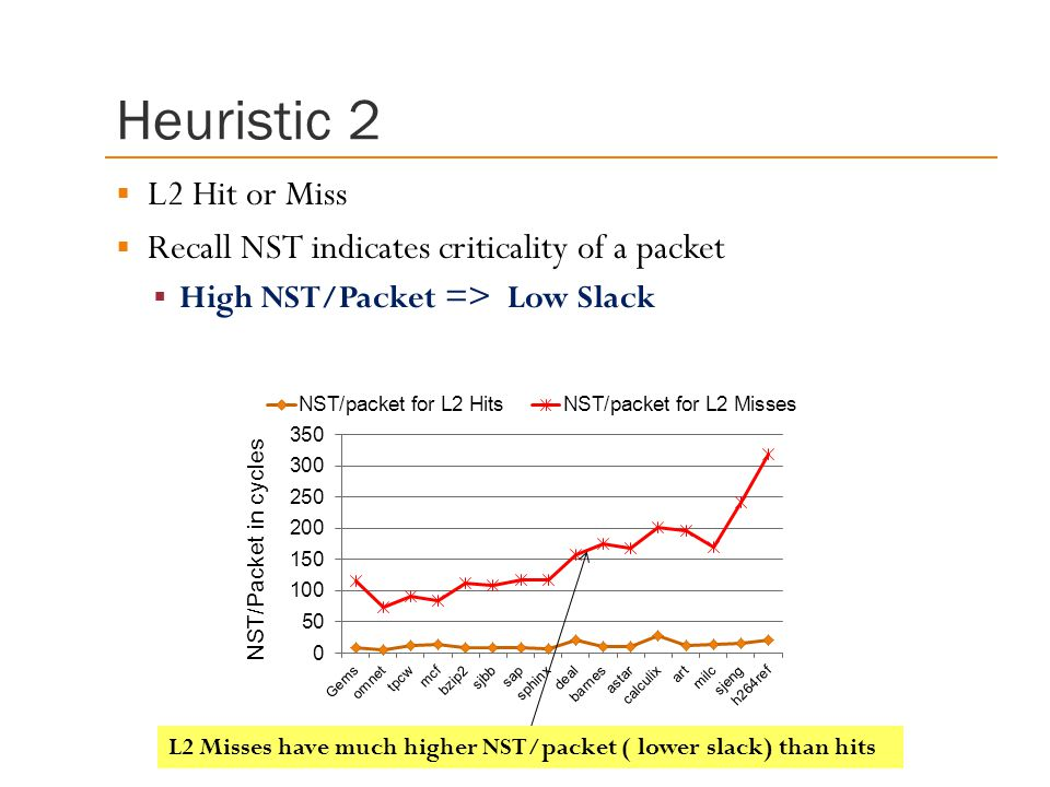Heuristic 2 L2 Hit or Miss. Recall NST indicates criticality of a packet. High NST/Packet => Low Slack.