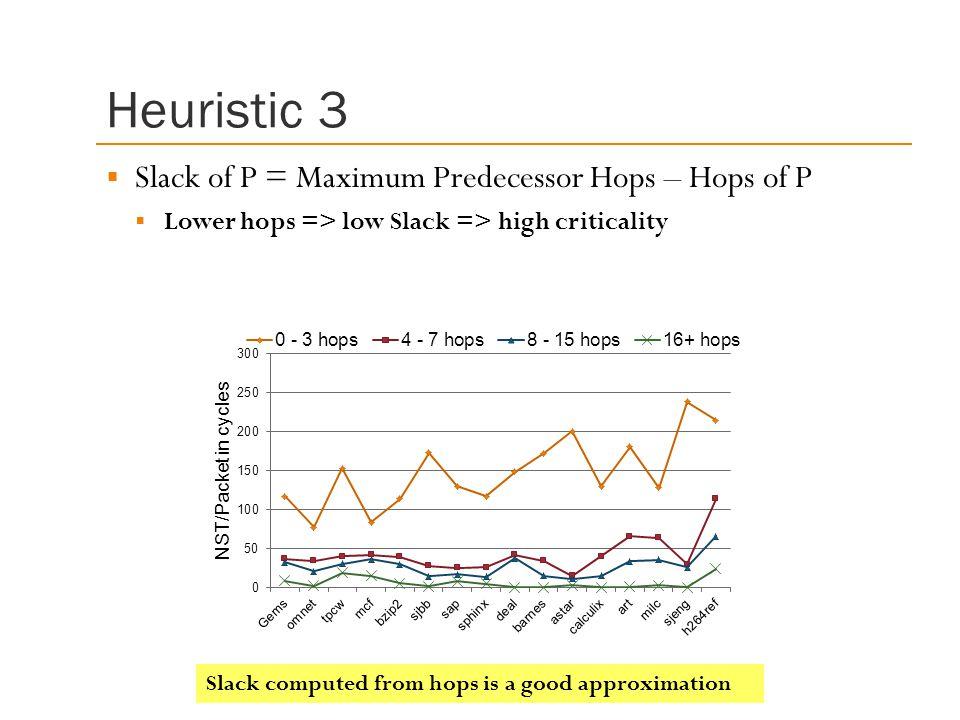 Heuristic 3 Slack of P = Maximum Predecessor Hops – Hops of P