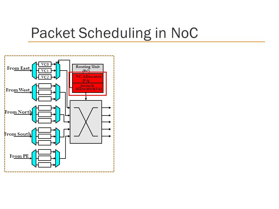 Packet Scheduling in NoC