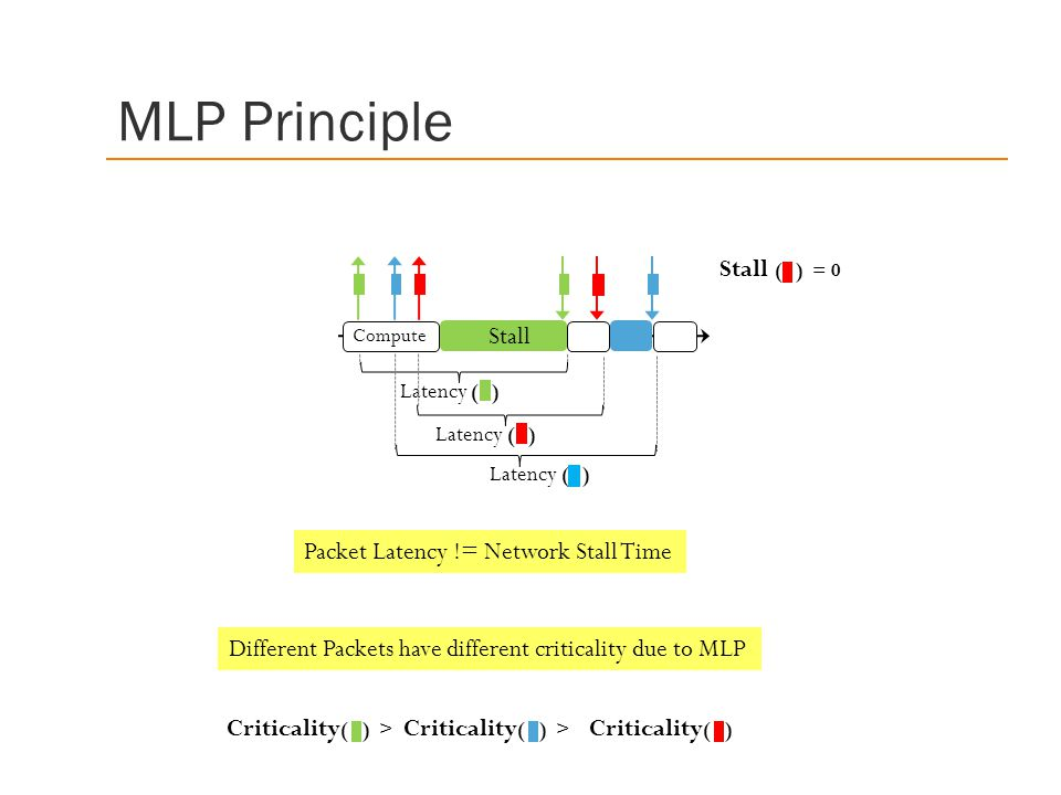 MLP Principle Stall ( ) = 0 Stall Packet Latency != Network Stall Time