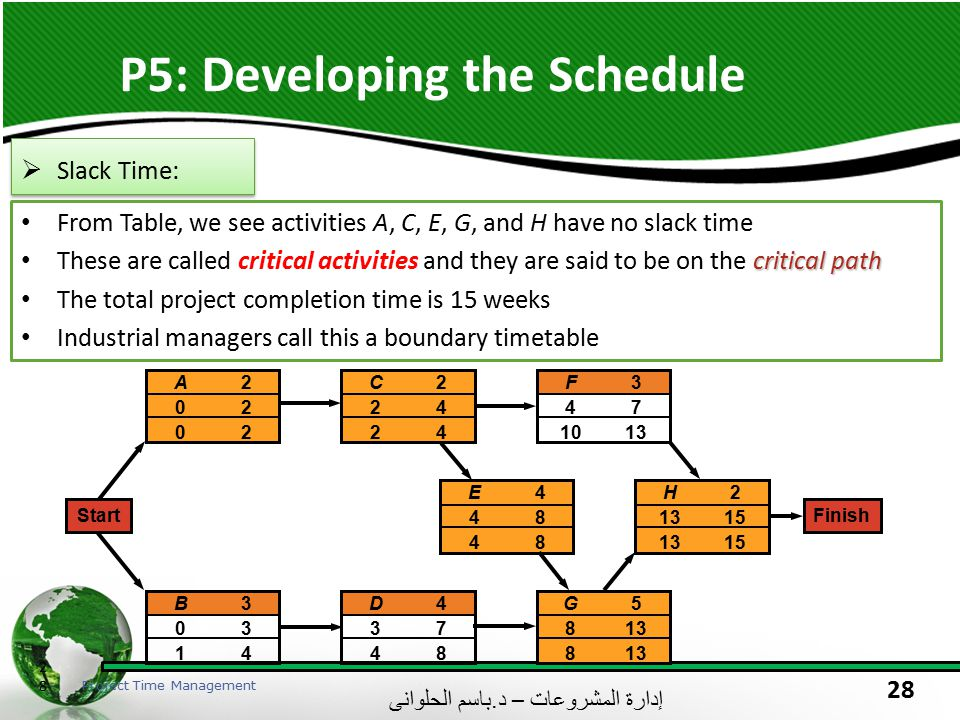 P5: Developing the Schedule