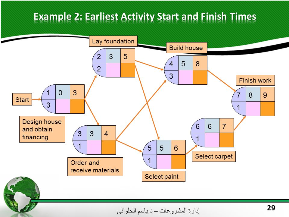 Example 2: Earliest Activity Start and Finish Times