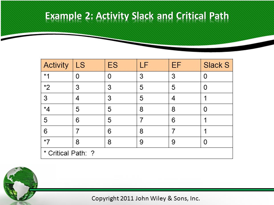 Example 2: Activity Slack and Critical Path