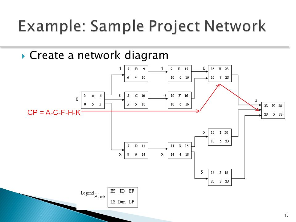 Example: Sample Project Network
