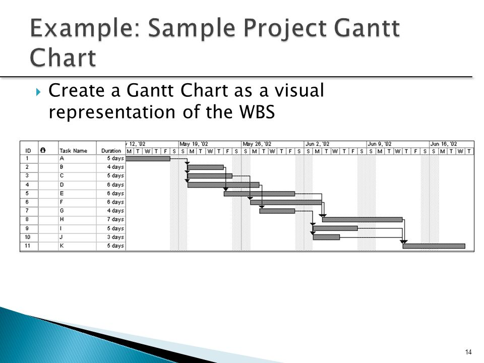 Example: Sample Project Gantt Chart