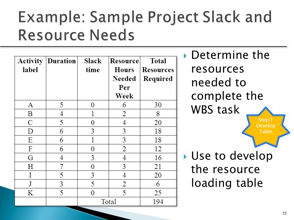 Example: Sample Project Slack and Resource Needs