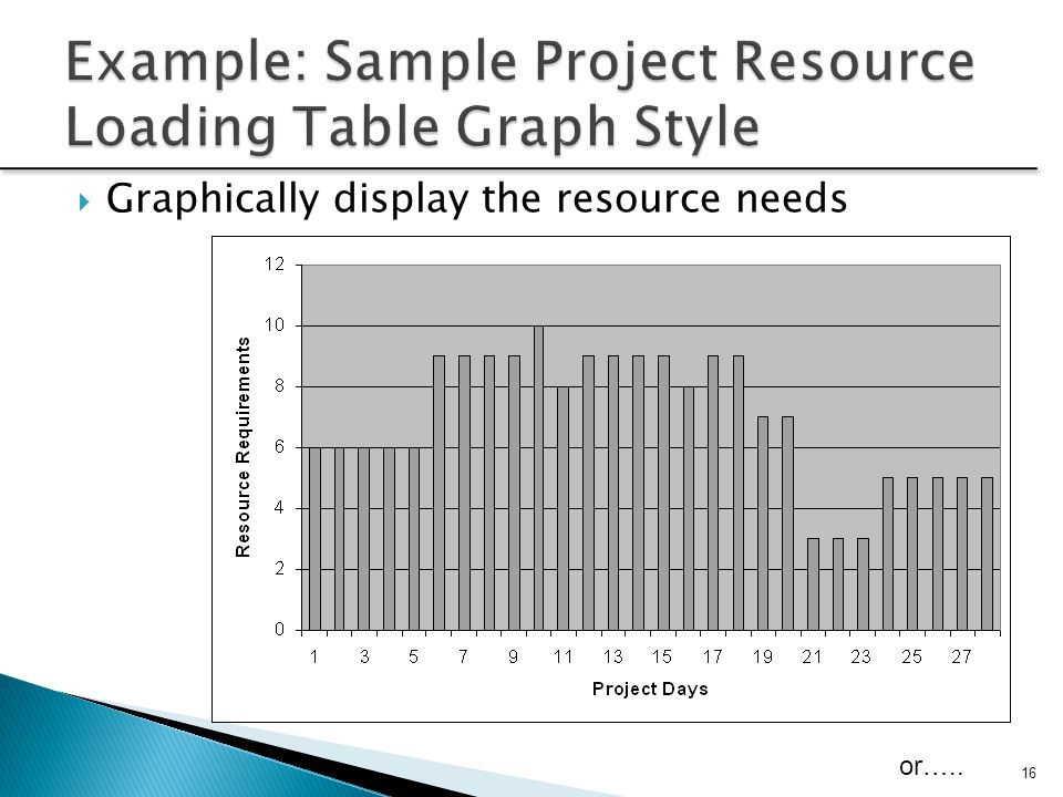 Example: Sample Project Resource Loading Table Graph Style