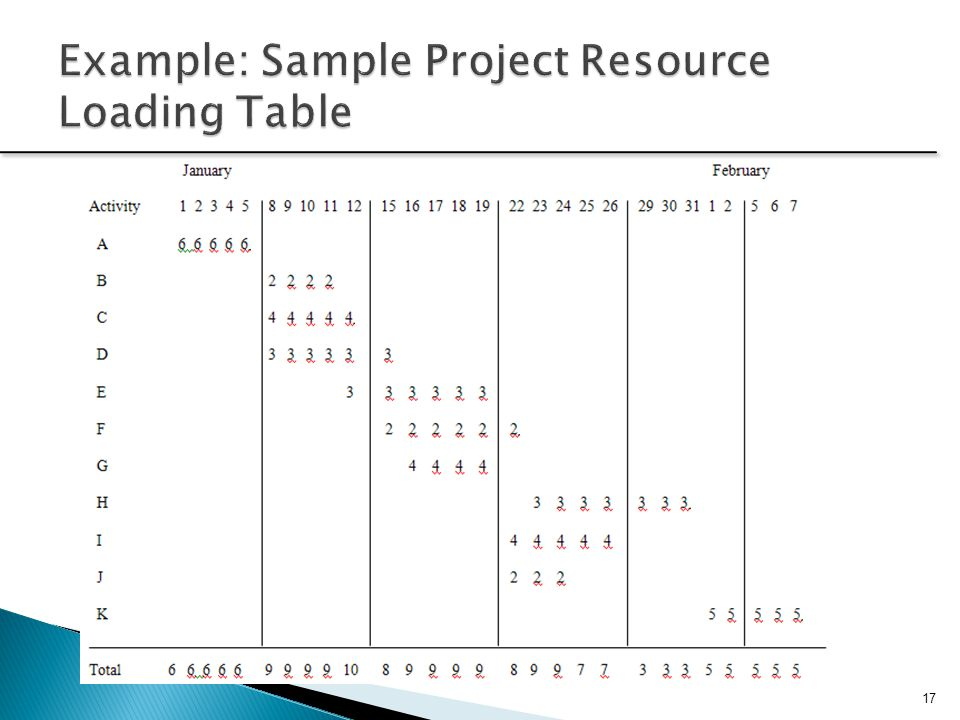 Example: Sample Project Resource Loading Table