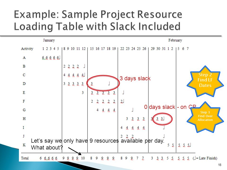 Example: Sample Project Resource Loading Table with Slack Included