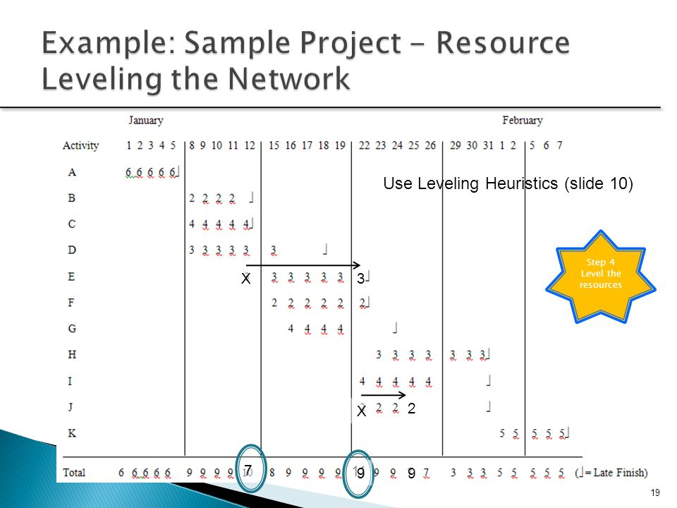 Example: Sample Project - Resource Leveling the Network