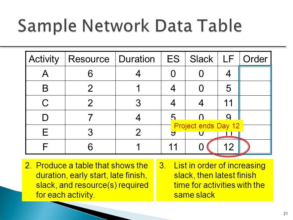 Sample Network Data Table