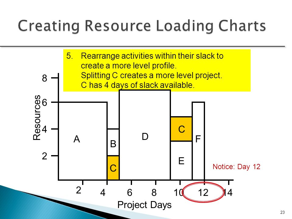 Creating Resource Loading Charts
