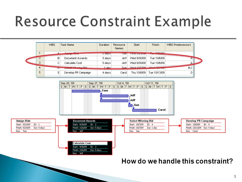 Resource Constraint Example