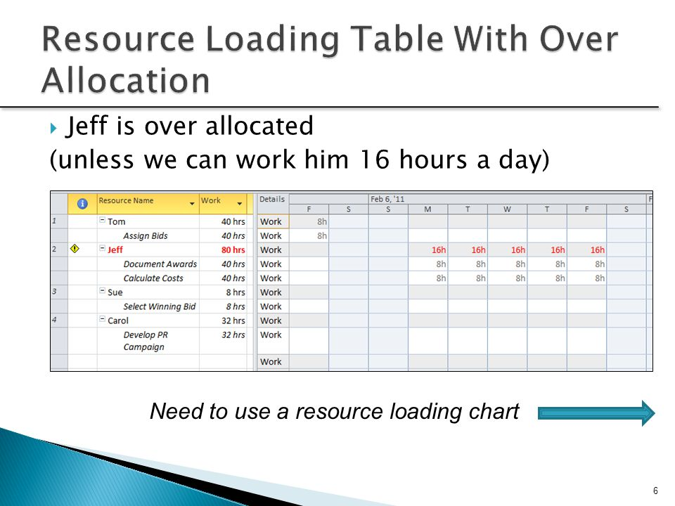 Resource Loading Table With Over Allocation