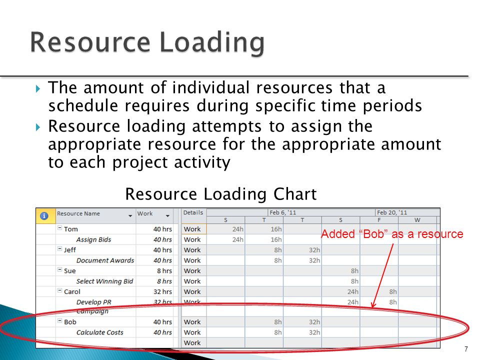 Resource Loading The amount of individual resources that a schedule requires during specific time periods.